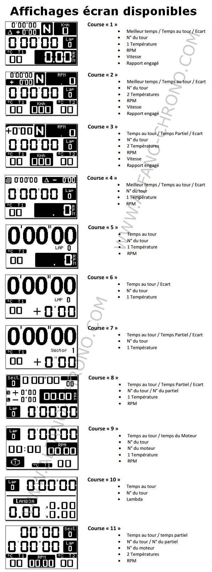 Affichage écran possible pour PRO III EVO